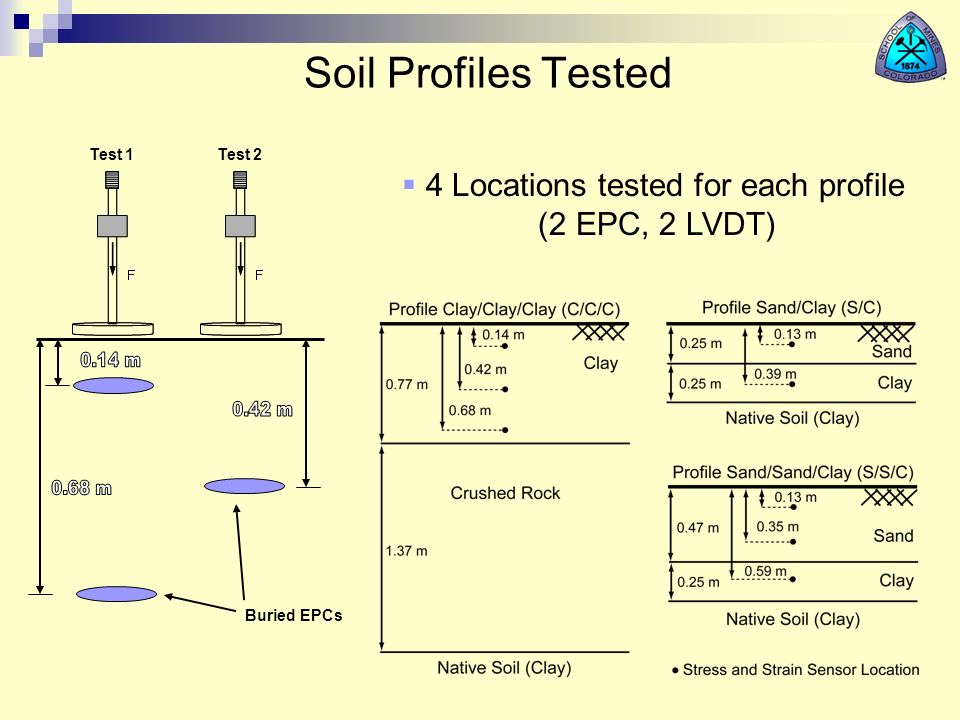 Soil Profiles Tested Buried EPCs Test 1Test 2 4 Locations tested for each profile (2 EPC, 2 LVDT)