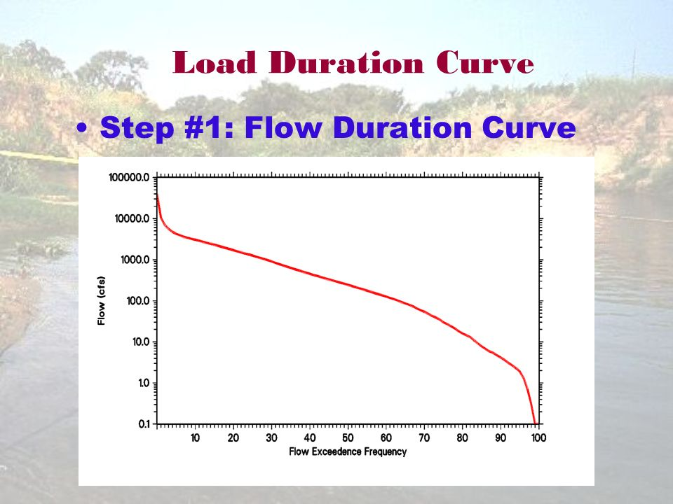 Step #1: Flow Duration Curve