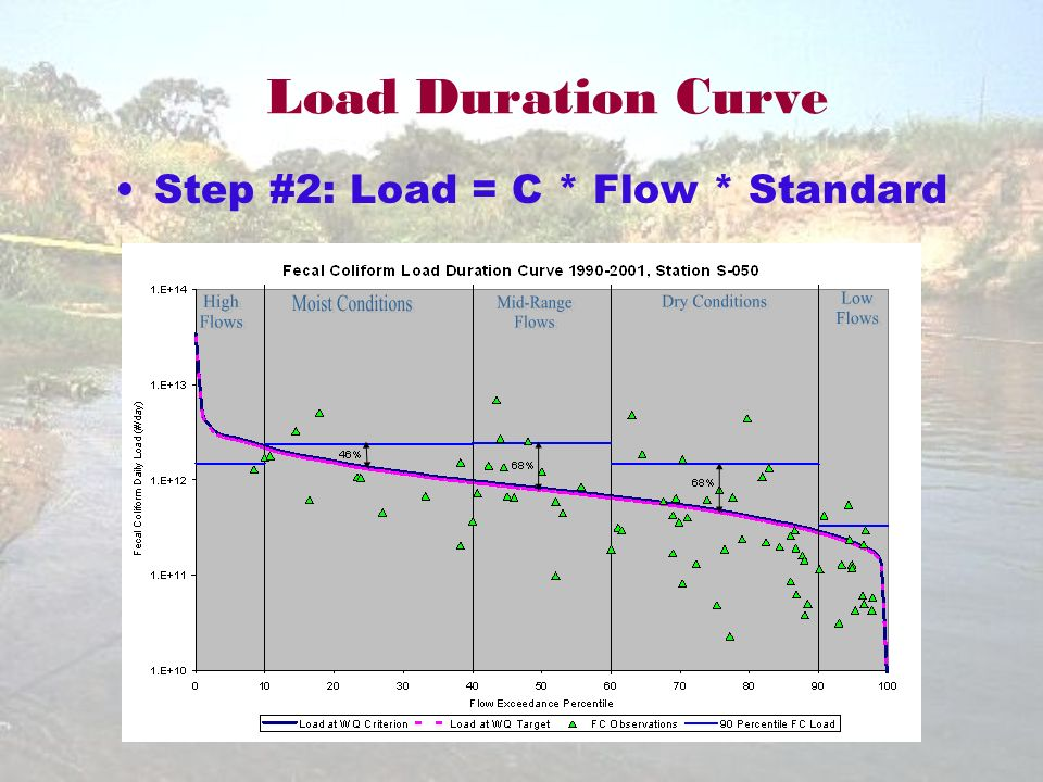 Load Duration Curve Step #2: Load = C * Flow * Standard
