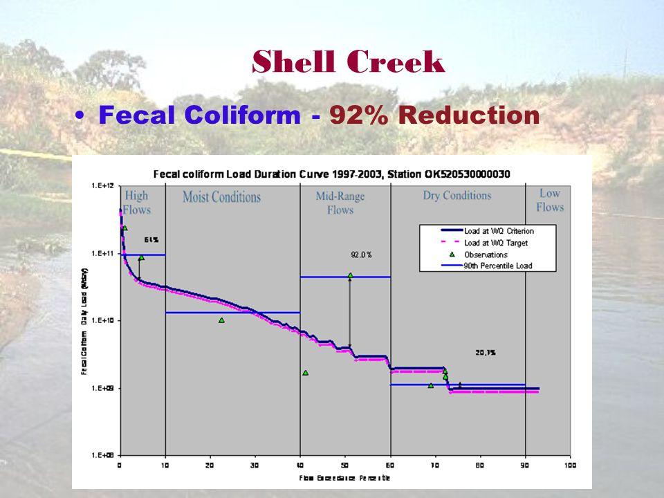 Shell Creek Fecal Coliform - 92% Reduction