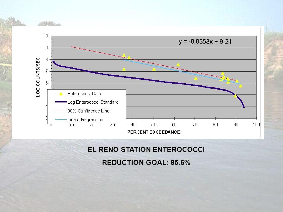 EL RENO STATION ENTEROCOCCI REDUCTION GOAL: 95.6%