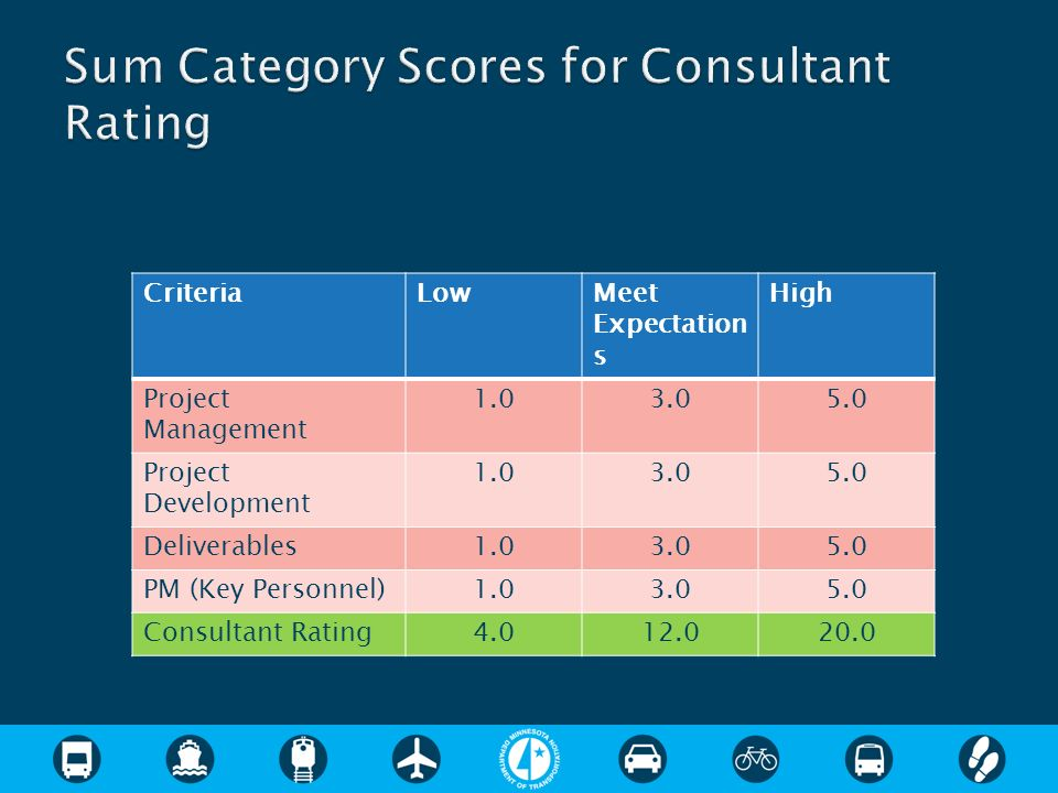 CriteriaLowMeet Expectation s High Project Management Project Development Deliverables PM (Key Personnel) Consultant Rating