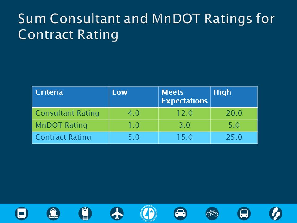 CriteriaLowMeets Expectations High Consultant Rating MnDOT Rating Contract Rating