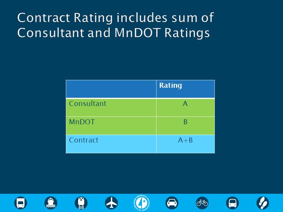 Rating ConsultantA MnDOTB ContractA+B