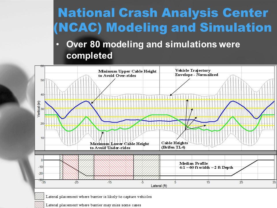 National Crash Analysis Center (NCAC) Modeling and Simulation Over 80 modeling and simulations were completed