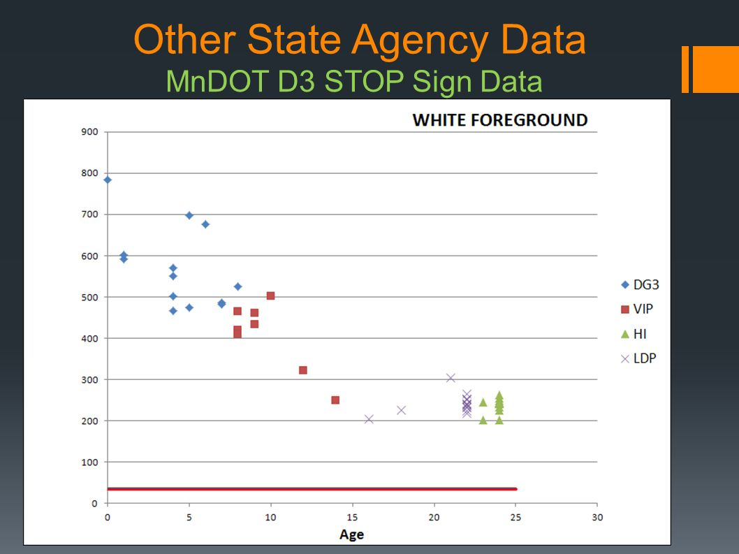 Other State Agency Data MnDOT D3 STOP Sign Data