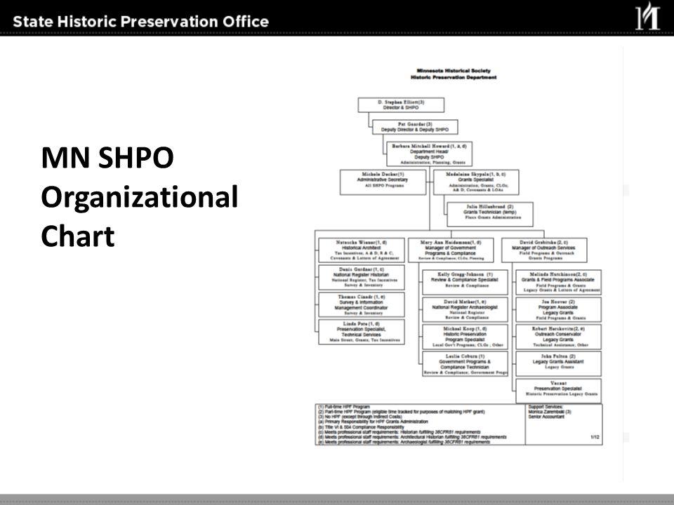 MN SHPO Organizational Chart