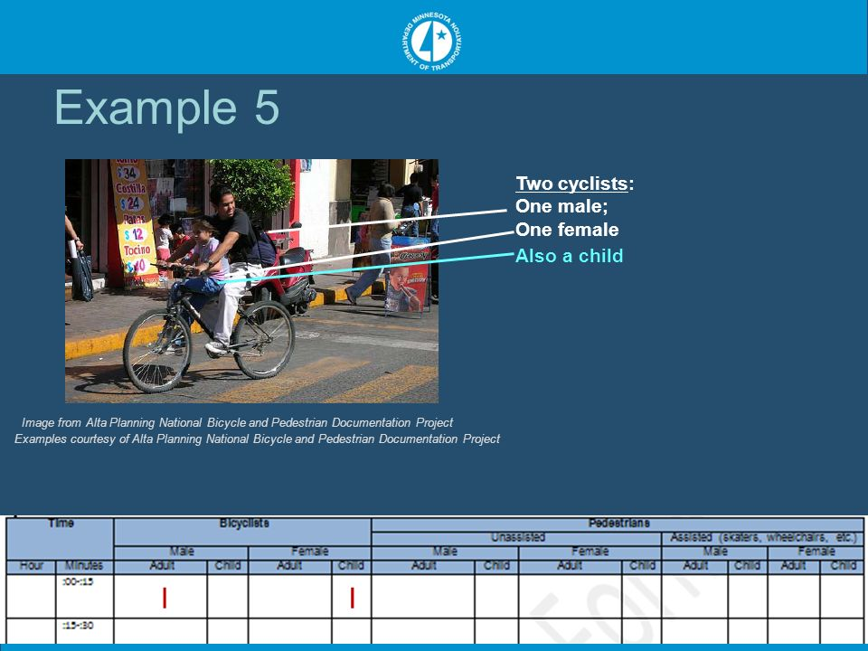 Two cyclists: One male; One female Also a child Image from Alta Planning National Bicycle and Pedestrian Documentation Project Examples courtesy of Alta Planning National Bicycle and Pedestrian Documentation Project Example 5 II