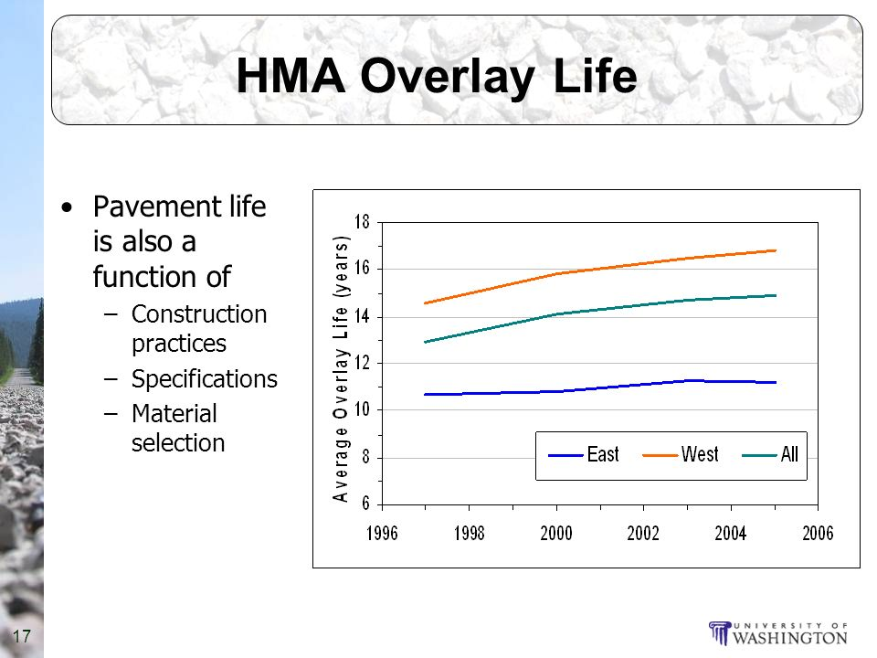 17 HMA Overlay Life Pavement life is also a function of –Construction practices –Specifications –Material selection