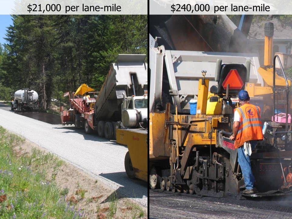 18 $240,000 per lane-mile$21,000 per lane-mile