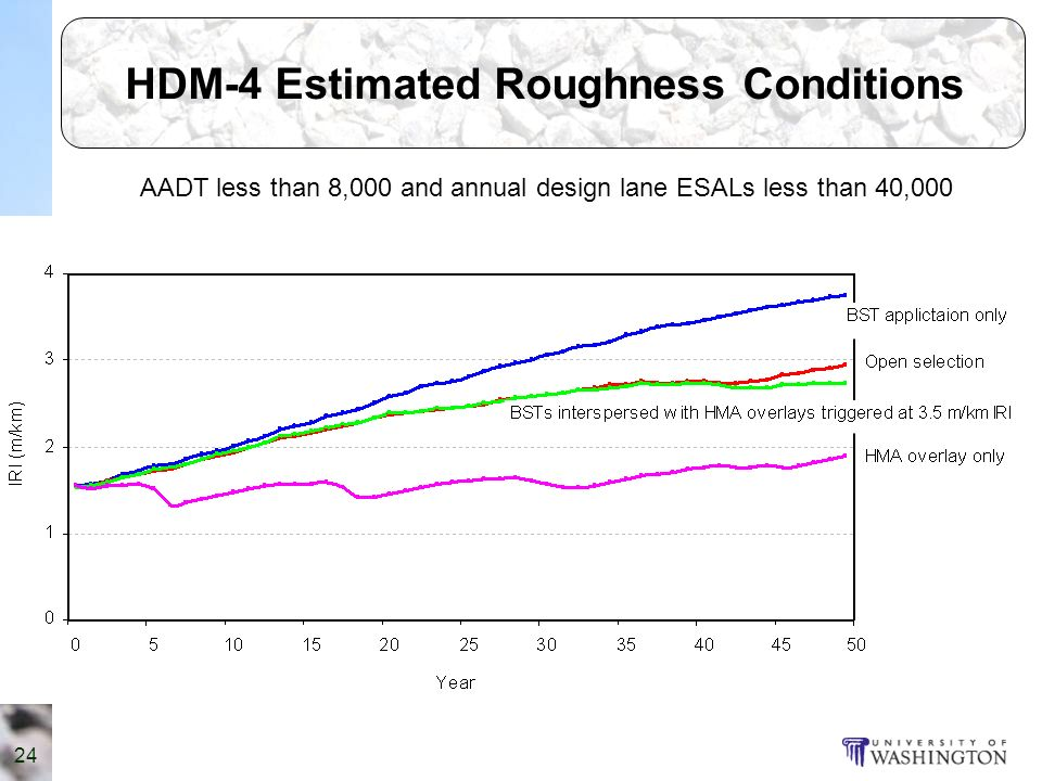 24 HDM-4 Estimated Roughness Conditions AADT less than 8,000 and annual design lane ESALs less than 40,000