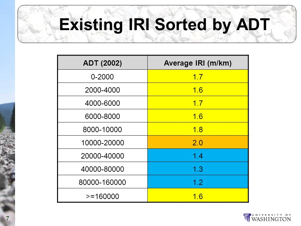 Existing IRI Sorted by ADT ADT (2002)Average IRI (m/km) 0-20001.7 2000-40001.6 4000-60001.7 6000-80001.6 8000-100001.8 10000-200002.0 20000-400001.4 40000-800001.3 80000-1600001.2 >=1600001.6 7