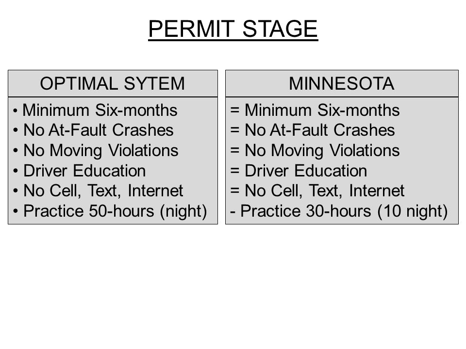 Minimum Six-months No At-Fault Crashes No Moving Violations Driver Education No Cell, Text, Internet Practice 50-hours (night) = Minimum Six-months = No At-Fault Crashes = No Moving Violations = Driver Education = No Cell, Text, Internet - Practice 30-hours (10 night) OPTIMAL SYTEMMINNESOTA PERMIT STAGE