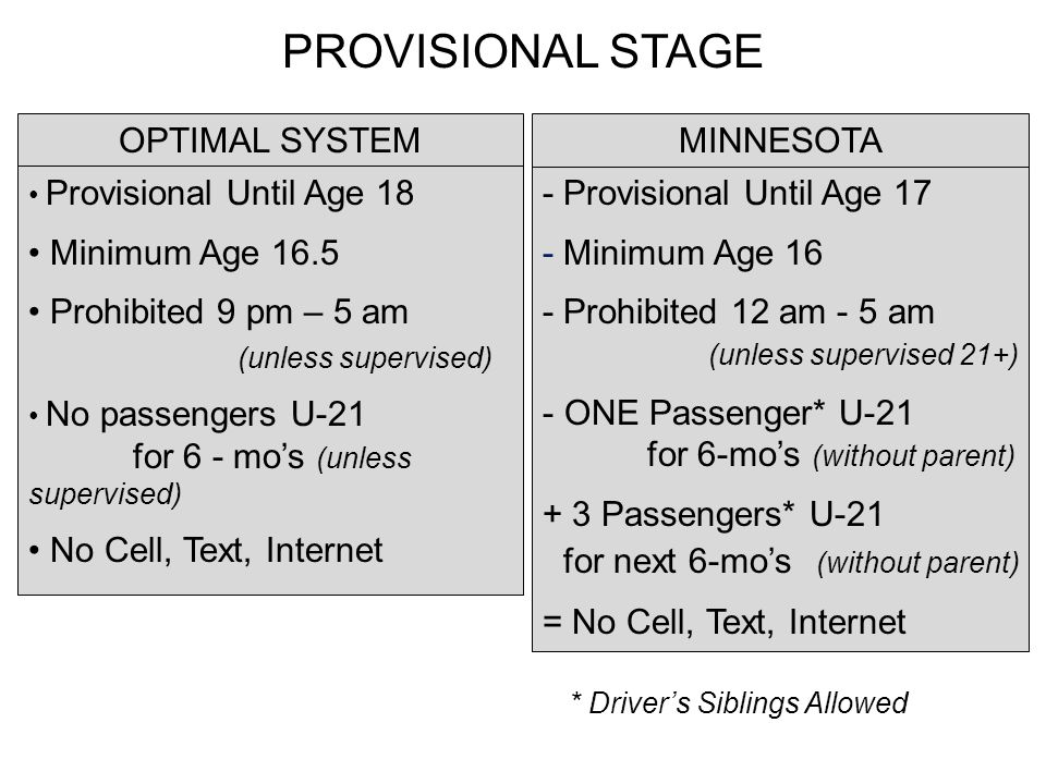 - Provisional Until Age 17 - Minimum Age 16 - Prohibited 12 am - 5 am (unless supervised 21+) - ONE Passenger* U-21 for 6-mos (without parent) + 3 Passengers* U-21 for next 6-mos (without parent) = No Cell, Text, Internet PROVISIONAL STAGE * Drivers Siblings Allowed MINNESOTAOPTIMAL SYSTEM Provisional Until Age 18 Minimum Age 16.5 Prohibited 9 pm – 5 am (unless supervised) No passengers U-21 for 6 - mos (unless supervised) No Cell, Text, Internet
