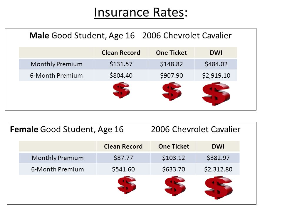 Insurance Rates: Male Good Student, Age 16 2006 Chevrolet Cavalier Clean RecordOne TicketDWI Monthly Premium$131.57$148.82$484.02 6-Month Premium$804.40$907.90$2,919.10 Female Good Student, Age 16 2006 Chevrolet Cavalier Clean RecordOne TicketDWI Monthly Premium$87.77$103.12$382.97 6-Month Premium$541.60$633.70$2,312.80