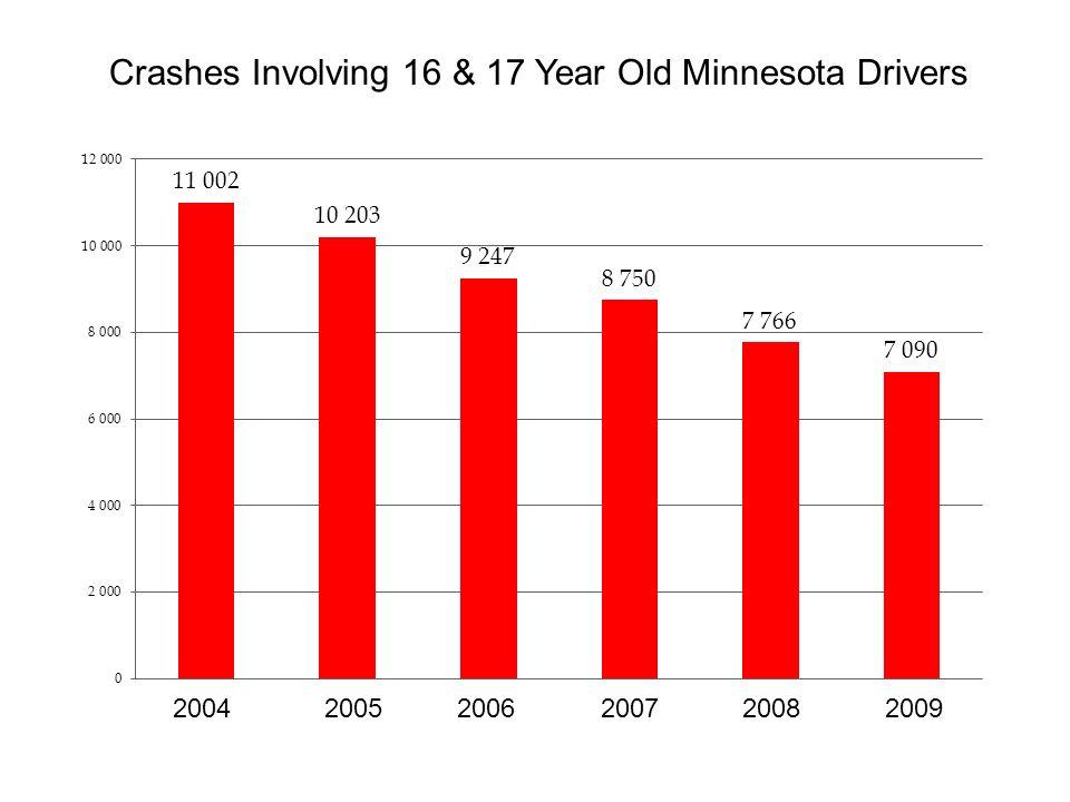 Crashes Involving 16 & 17 Year Old Minnesota Drivers 2004 20052006 2007 20082009
