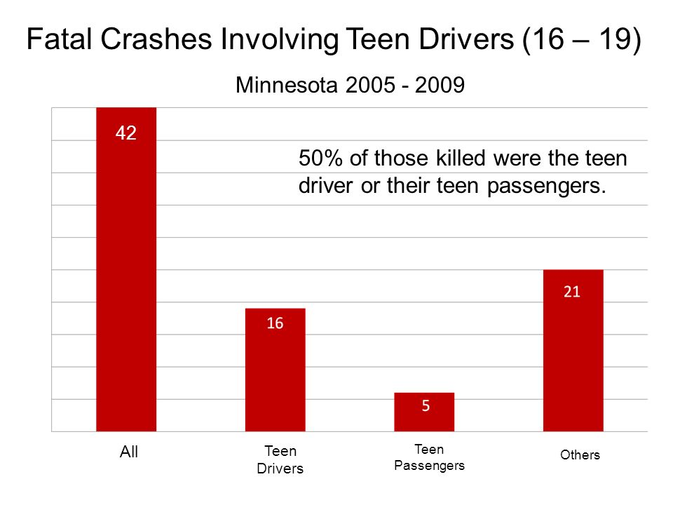 Fatal Crashes Involving Teen Drivers (16 – 19) 42 Minnesota 2005 - 2009 42 All Teen Drivers Teen Passengers Others 50% of those killed were the teen driver or their teen passengers.