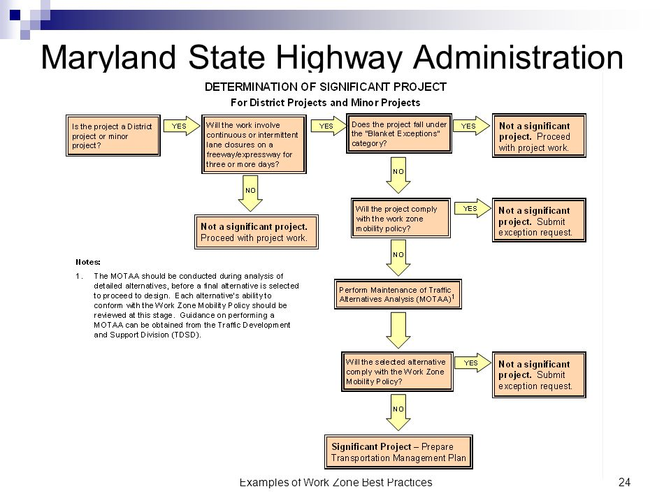 Examples of Work Zone Best Practices24 Maryland State Highway Administration