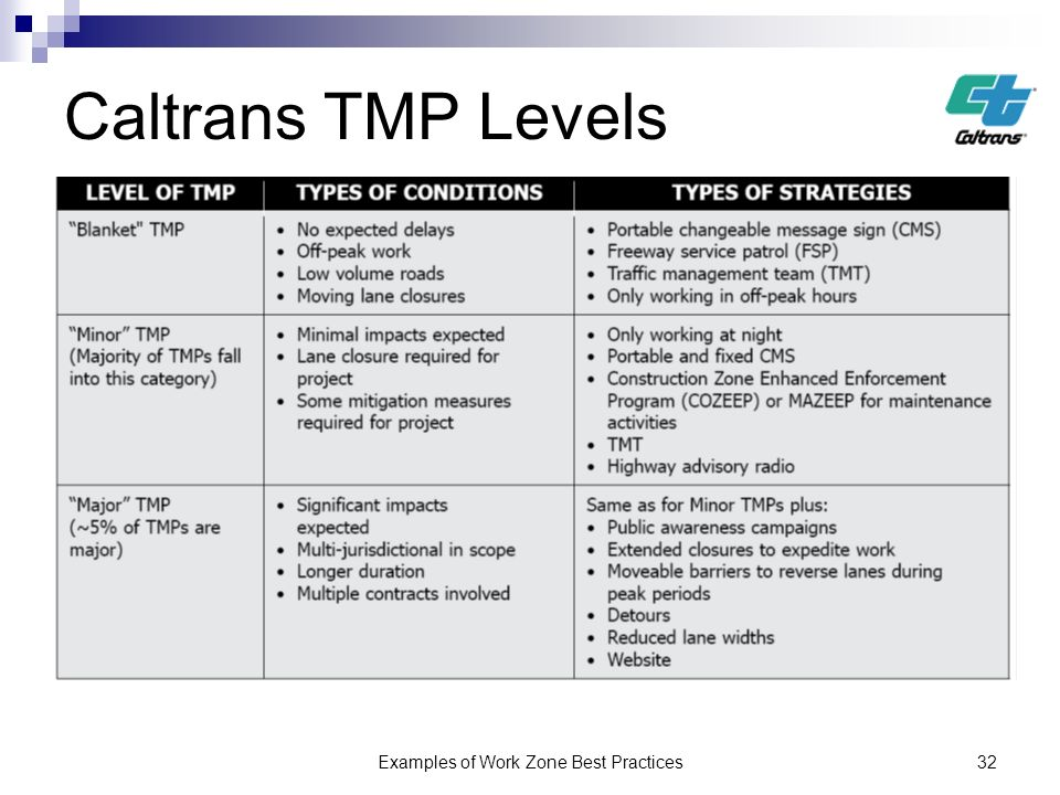 Examples of Work Zone Best Practices32 Caltrans TMP Levels