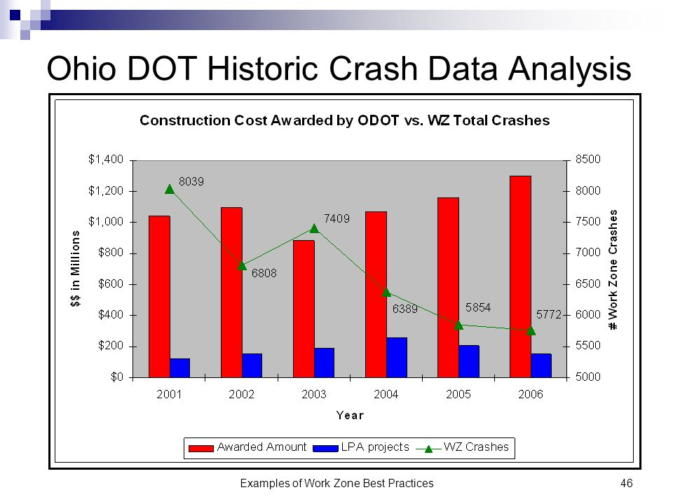 Examples of Work Zone Best Practices46 Ohio DOT Historic Crash Data Analysis