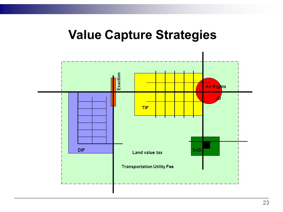 Features of Value Capture Strategies 22