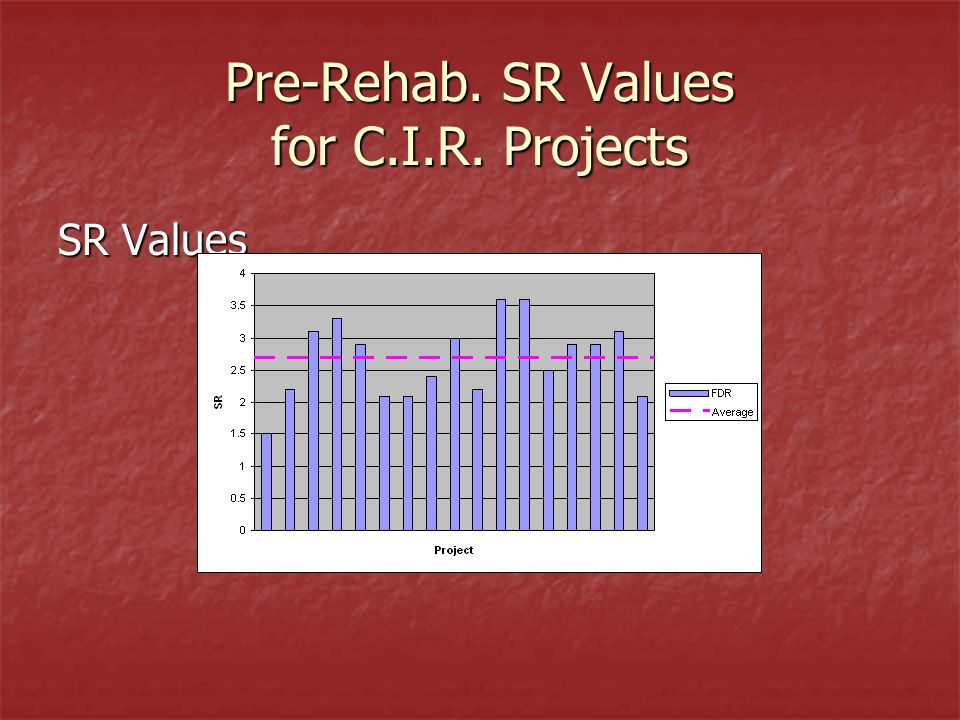 Pre-Rehab. SR Values for C.I.R. Projects SR Values