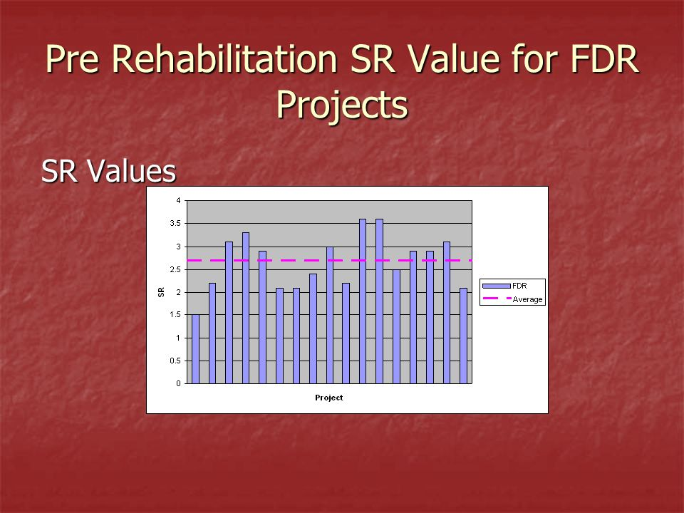 Pre Rehabilitation SR Value for FDR Projects SR Values