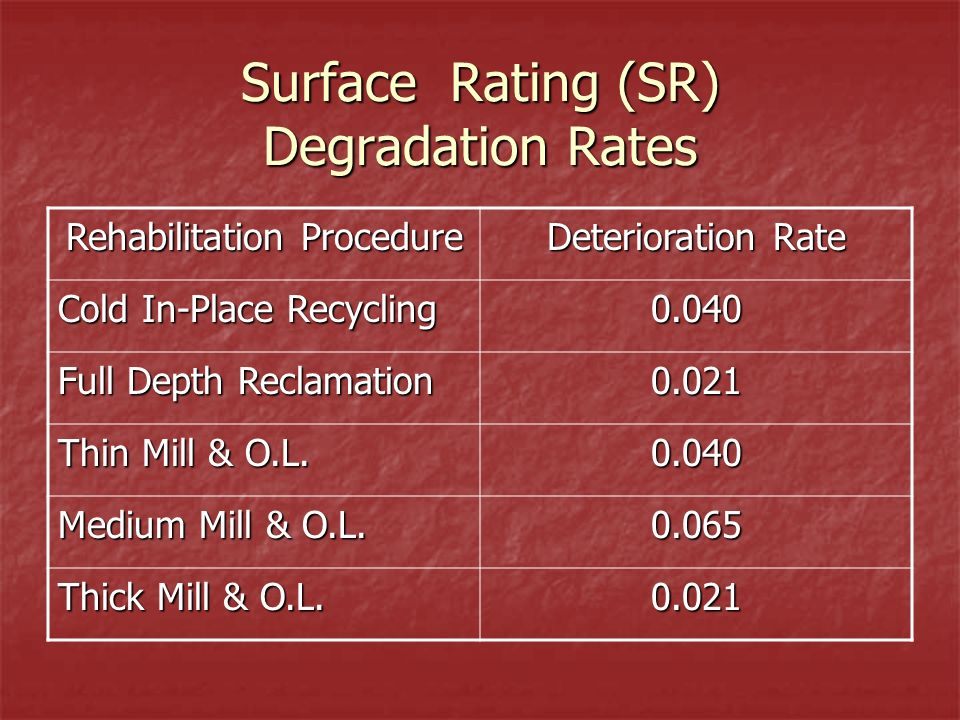 Surface Rating (SR) Degradation Rates Rehabilitation Procedure Deterioration Rate Cold In-Place Recycling 0.040 Full Depth Reclamation 0.021 Thin Mill & O.L.
