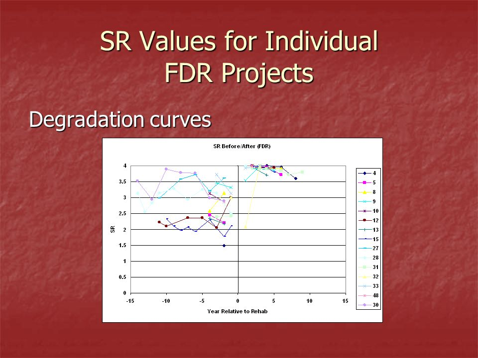 SR Values for Individual FDR Projects Degradation curves