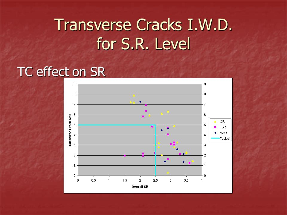 Transverse Cracks I.W.D. for S.R. Level TC effect on SR