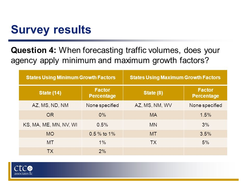 Survey results Question 4: When forecasting traffic volumes, does your agency apply minimum and maximum growth factors? States Using Minimum Growth Fa
