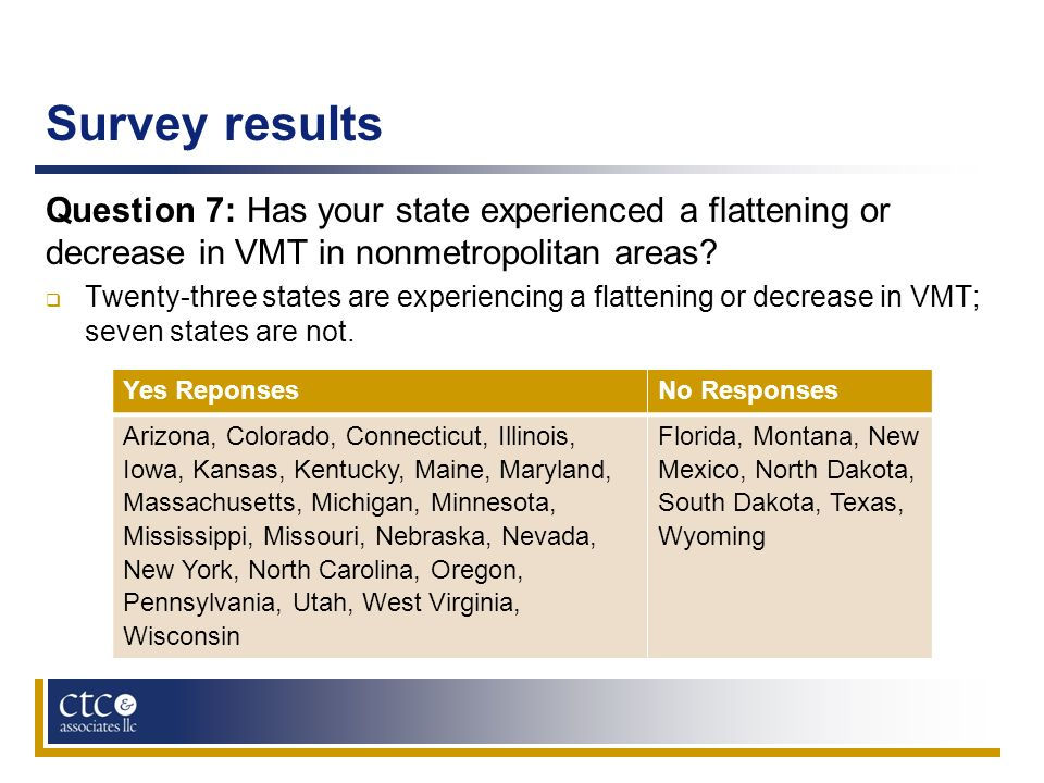 Survey results Question 7: Has your state experienced a flattening or decrease in VMT in nonmetropolitan areas? Twenty-three states are experiencing a