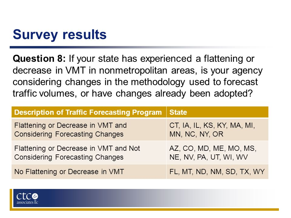 Survey results Question 8: If your state has experienced a flattening or decrease in VMT in nonmetropolitan areas, is your agency considering changes
