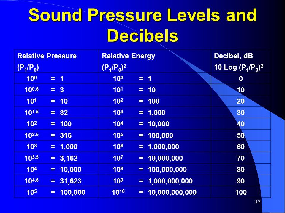 13 Sound Pressure Levels and Decibels Relative PressureRelative EnergyDecibel, dB (P 1 /P 0 ) (P 1 /P 0 ) 2 10 Log (P 1 /P 0 ) 2 10 0 =1 =10 10 0.5 =3