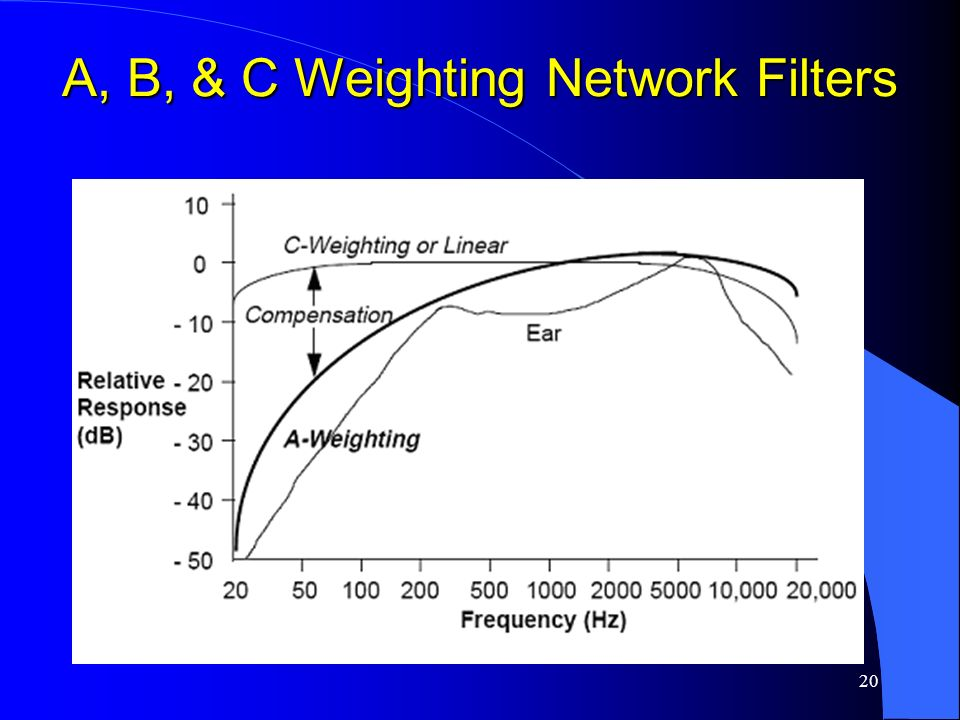 20 A, B, & C Weighting Network Filters