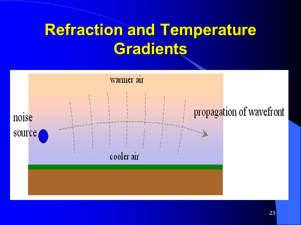23 Refraction and Temperature Gradients