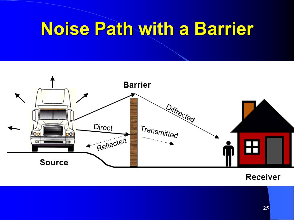 25 Noise Path with a Barrier Source Receiver Barrier Diffracted Transmitted Reflected Direct