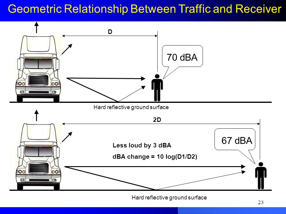 26 Geometric Relationship Between Traffic and Receiver Less loud by 3 dBA dBA change = 10 log(D1/D2) Hard reflective ground surface D 2D 70 dBA 67 dBA