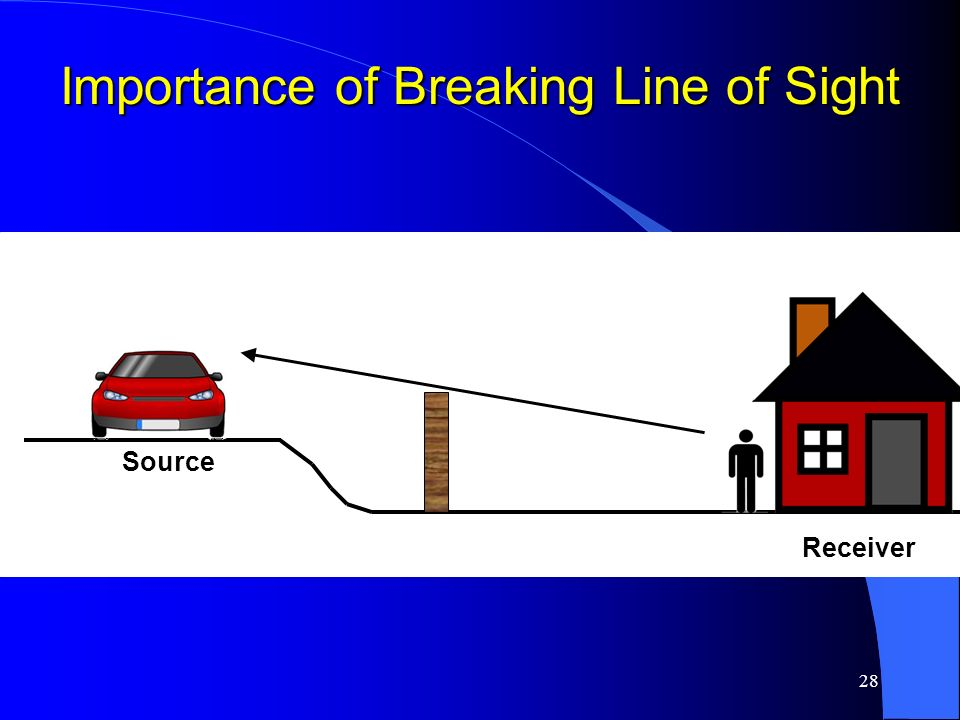 28 Importance of Breaking Line of Sight Source Receiver