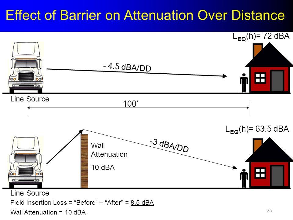 30 Effect of Barrier on Attenuation Over Distance - 4.5 dBA/DD -3 dBA/DD 100 L (h)= 72 dBA EQ L (h)= 63.5 dBA EQ Field Insertion Loss = Before – After