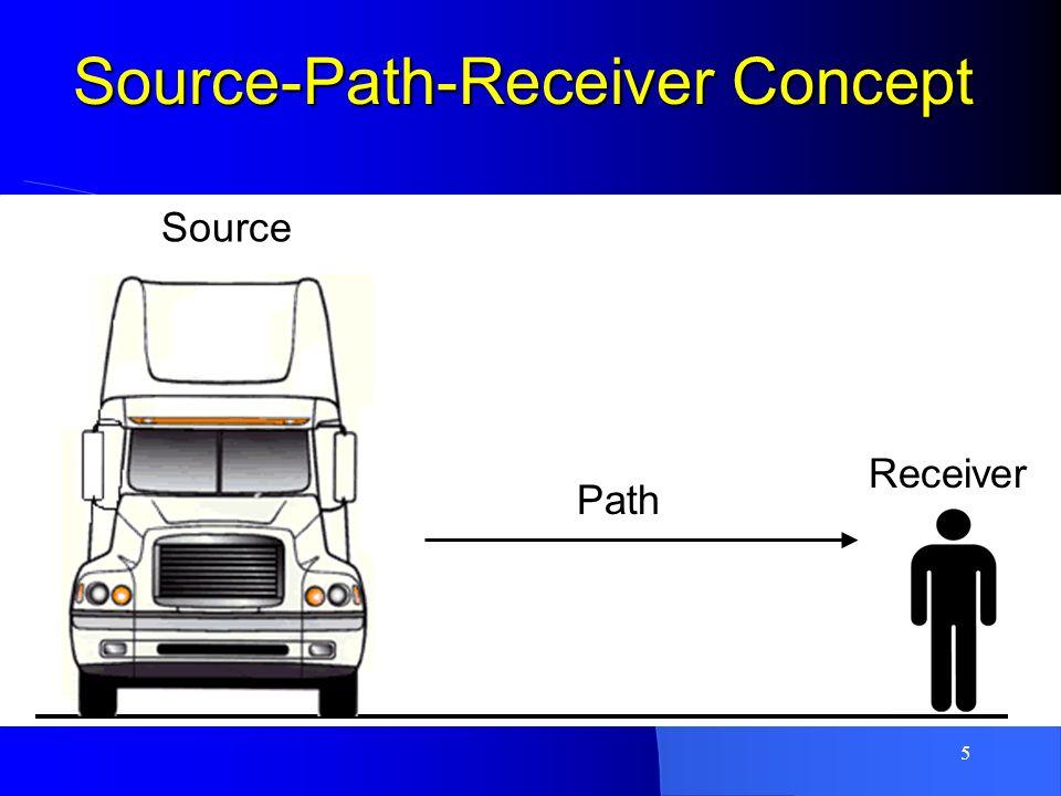 5 Source-Path-Receiver Concept Source Path Receiver