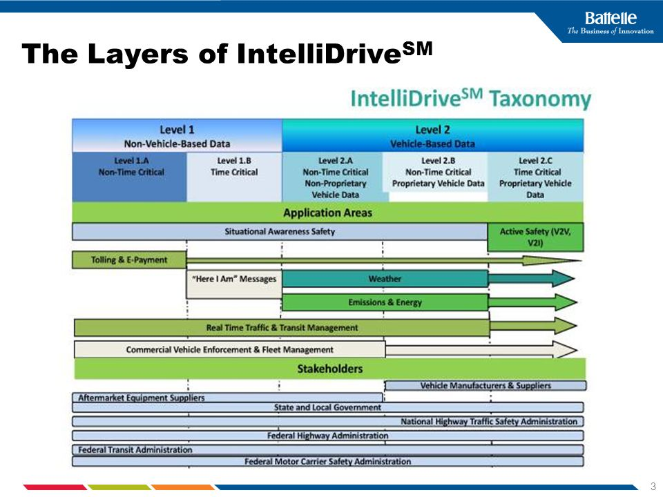 4 What is Innovative about IntelliDrive SM .