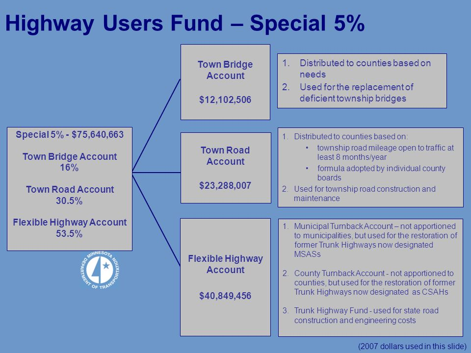 Highway Users Fund – Special 5% (2007 dollars used in this slide) Special 5% - $75,640,663 Town Bridge Account 16% Town Road Account 30.5% Flexible Highway Account 53.5% Town Bridge Account $12,102,506 Town Road Account $23,288,007 Flexible Highway Account $40,849,456 1.Distributed to counties based on needs 2.Used for the replacement of deficient township bridges 1.Distributed to counties based on: township road mileage open to traffic at least 8 months/year formula adopted by individual county boards 2.Used for township road construction and maintenance 1.Municipal Turnback Account – not apportioned to municipalities, but used for the restoration of former Trunk Highways now designated MSASs 2.County Turnback Account - not apportioned to counties, but used for the restoration of former Trunk Highways now designated as CSAHs 3.Trunk Highway Fund - used for state road construction and engineering costs
