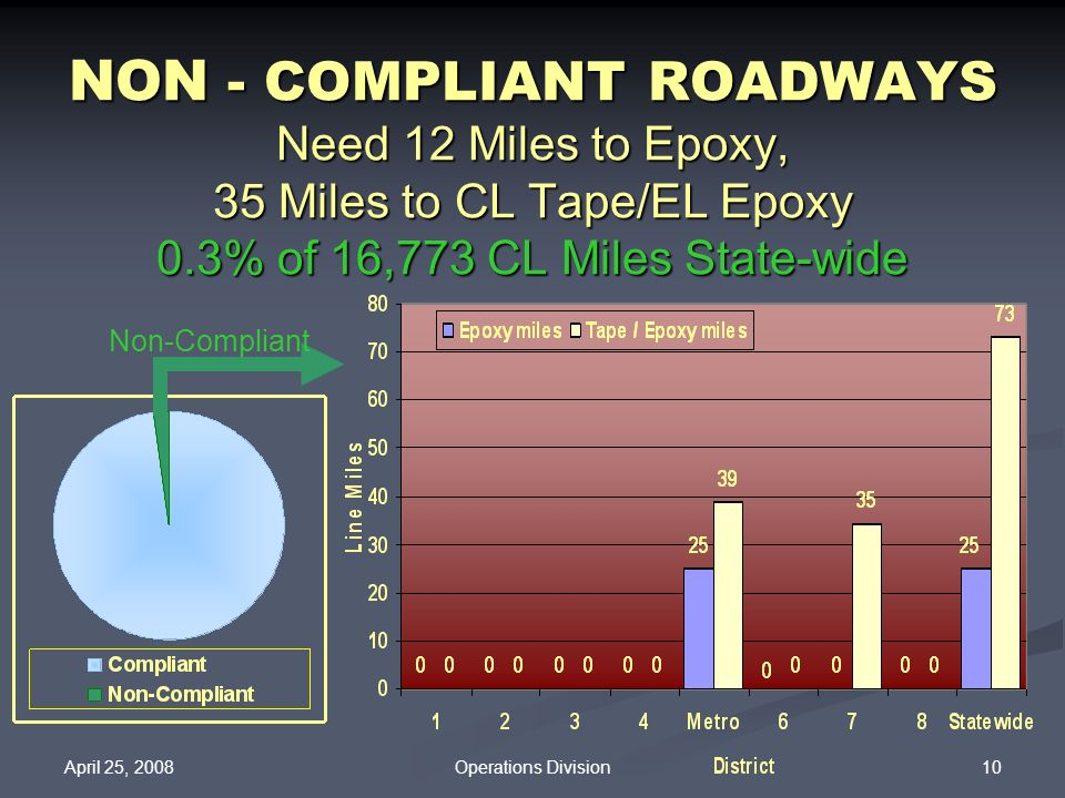 April 25, 2008 10Operations Division NON - COMPLIANT ROADWAYS Need 12 Miles to Epoxy, 35 Miles to CL Tape/EL Epoxy 0.3% of 16,773 CL Miles State-wide