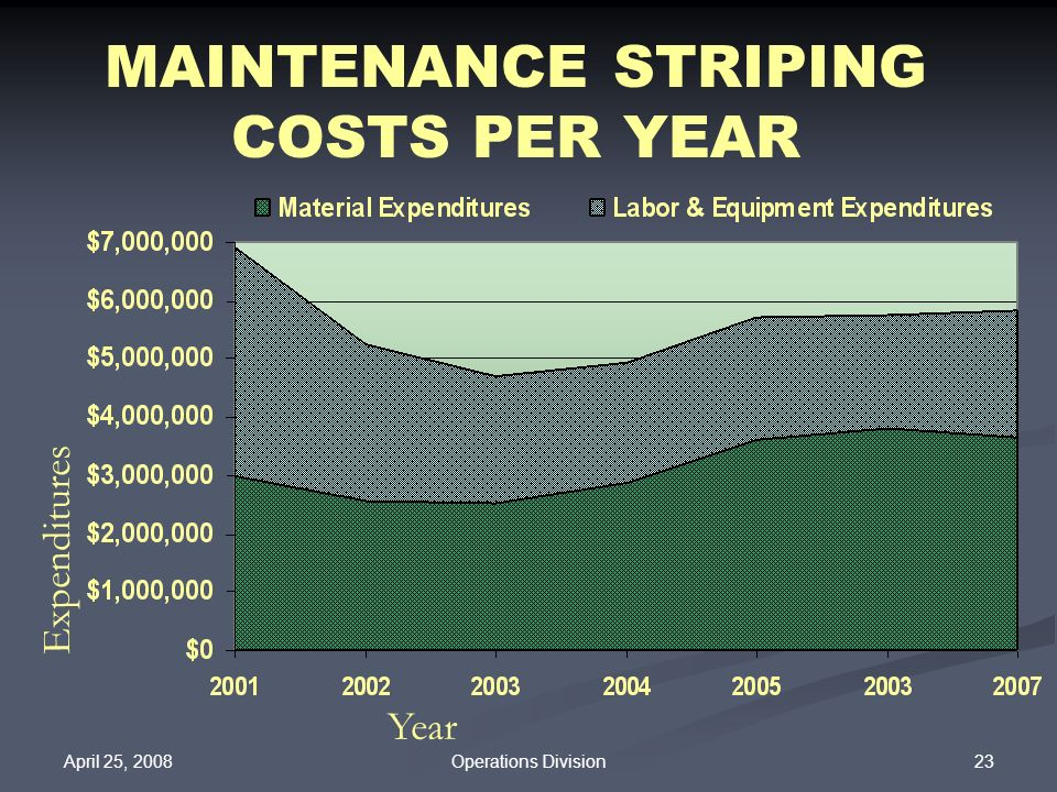 April 25, 2008 23Operations Division MAINTENANCE STRIPING COSTS PER YEAR Expenditures Year