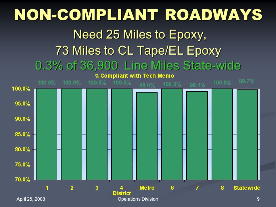 April 25, 2008 9Operations Division NON-COMPLIANT ROADWAYS Need 25 Miles to Epoxy, 73 Miles to CL Tape/EL Epoxy 0.3% of 36,900 Line Miles State-wide
