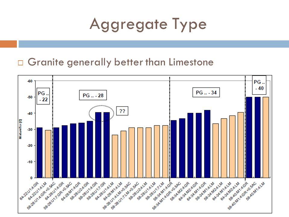 Aggregate Type Granite generally better than Limestone