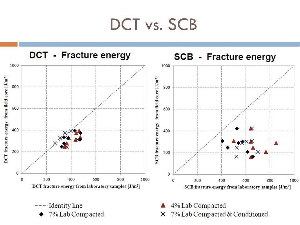DCT vs. SCB