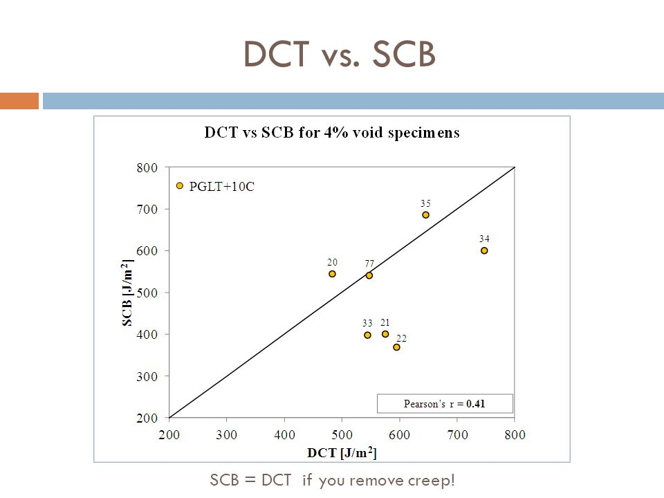 SCB = DCT if you remove creep!