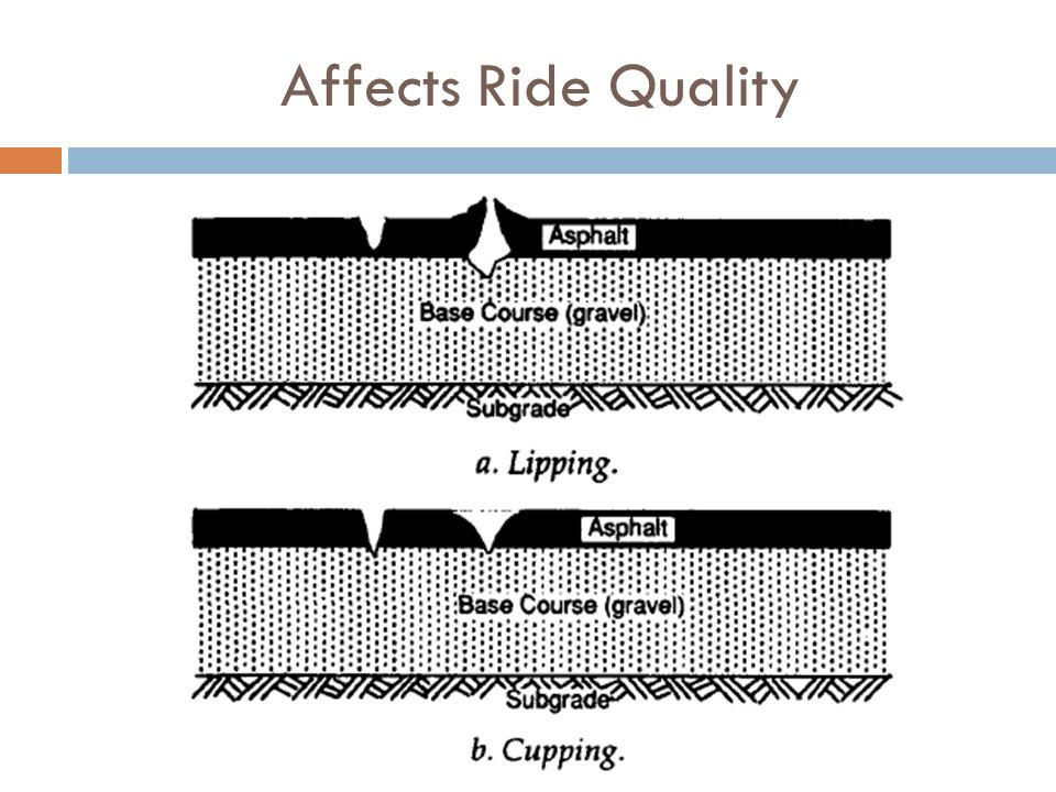 Affects Ride Quality